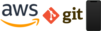 An image showing AWS, GIT, and iPhone logos and images. These technologies were the new innovations that would popularize agile software development.