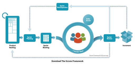 An image that represents the general flow used for the SCRUM framework.